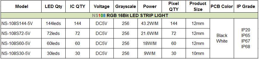 HD108-ND108-16BIT-LED STRIP SPECIFICATION.jpg